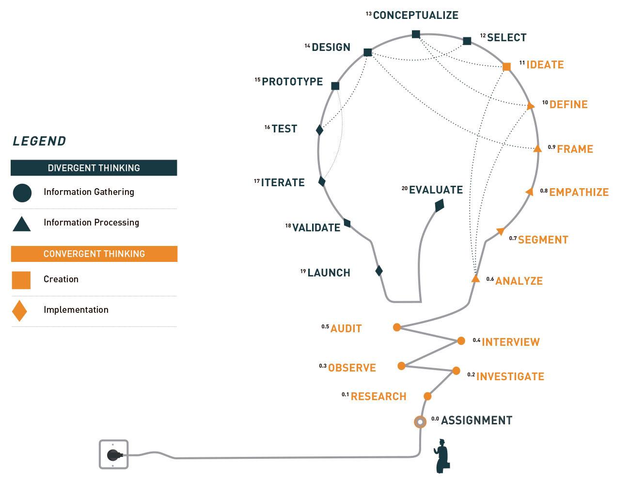 Infografia Indesign Project